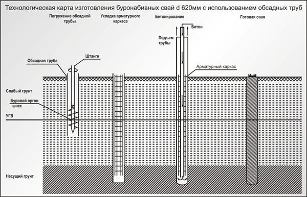 Буронабивные сваи для свайно-ленточного фундамента