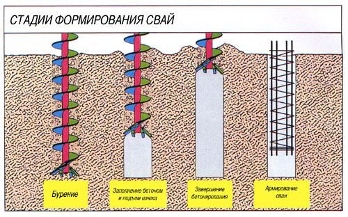 Буровые сваи для свайного фундамента