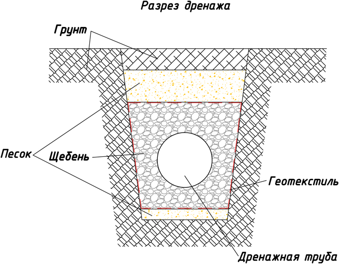 Дренажная система для фундамента
