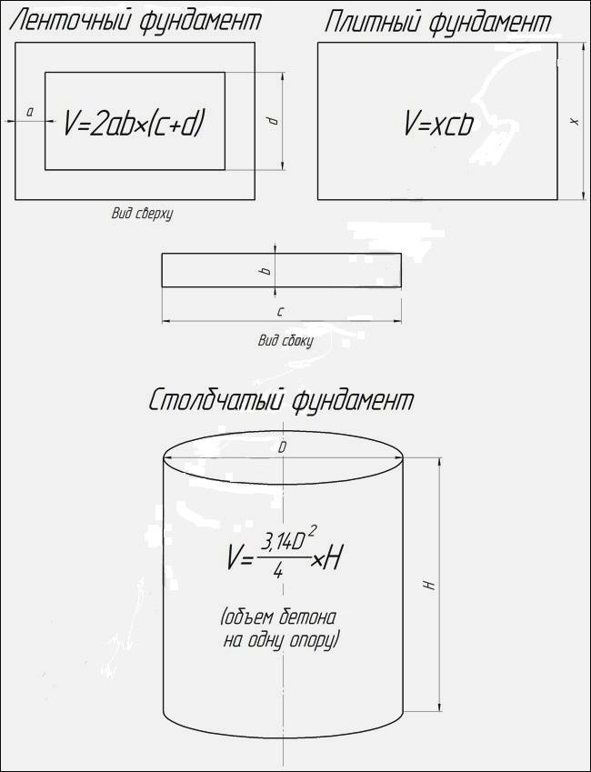 Объем бетона для различных видов фундамента