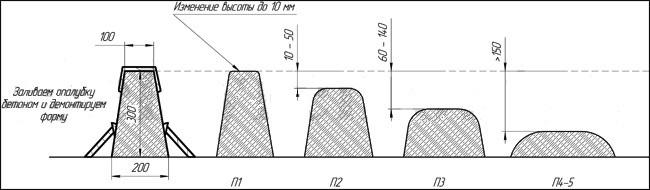 Подвижность бетонной смеси