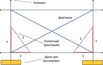 Проверка правильности разметки фундамента