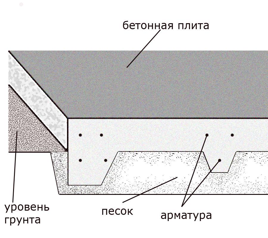 Ребра жесткости плитного фундамента