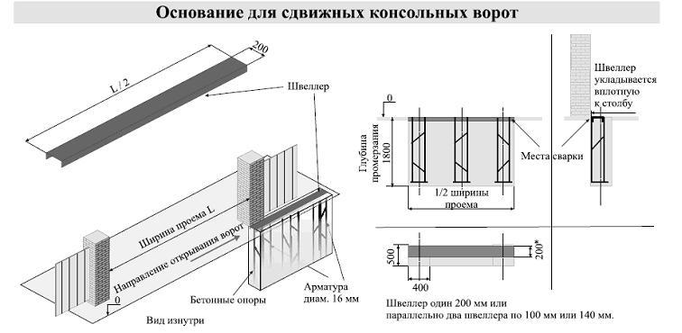 Схема фундамента для откатных ворот