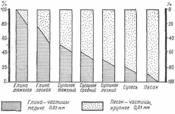 Соотношение частиц в грунте