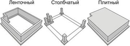 Типы фундаментов для коттеджей
