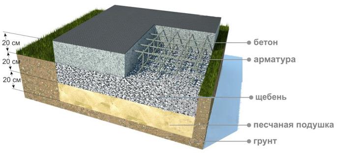 Монолитный плитный фундамент: