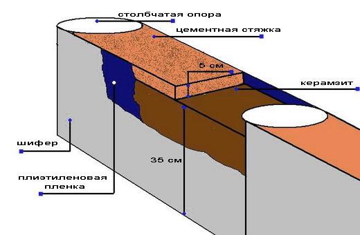 Устройство цоколя столбчатого фундамента для бани
